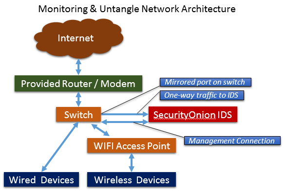Home internet security setting up the onion webbreacher for Home network architecture diagram