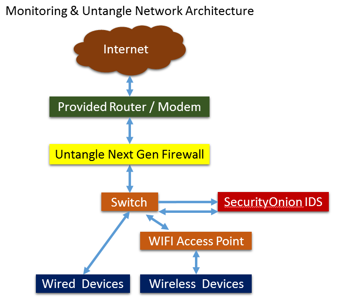 Home Internet Security: Untangle Next Generation (NG