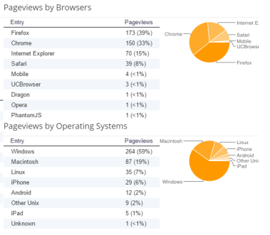 Behind the Curtain: User-Agent and You – WebBreacher's