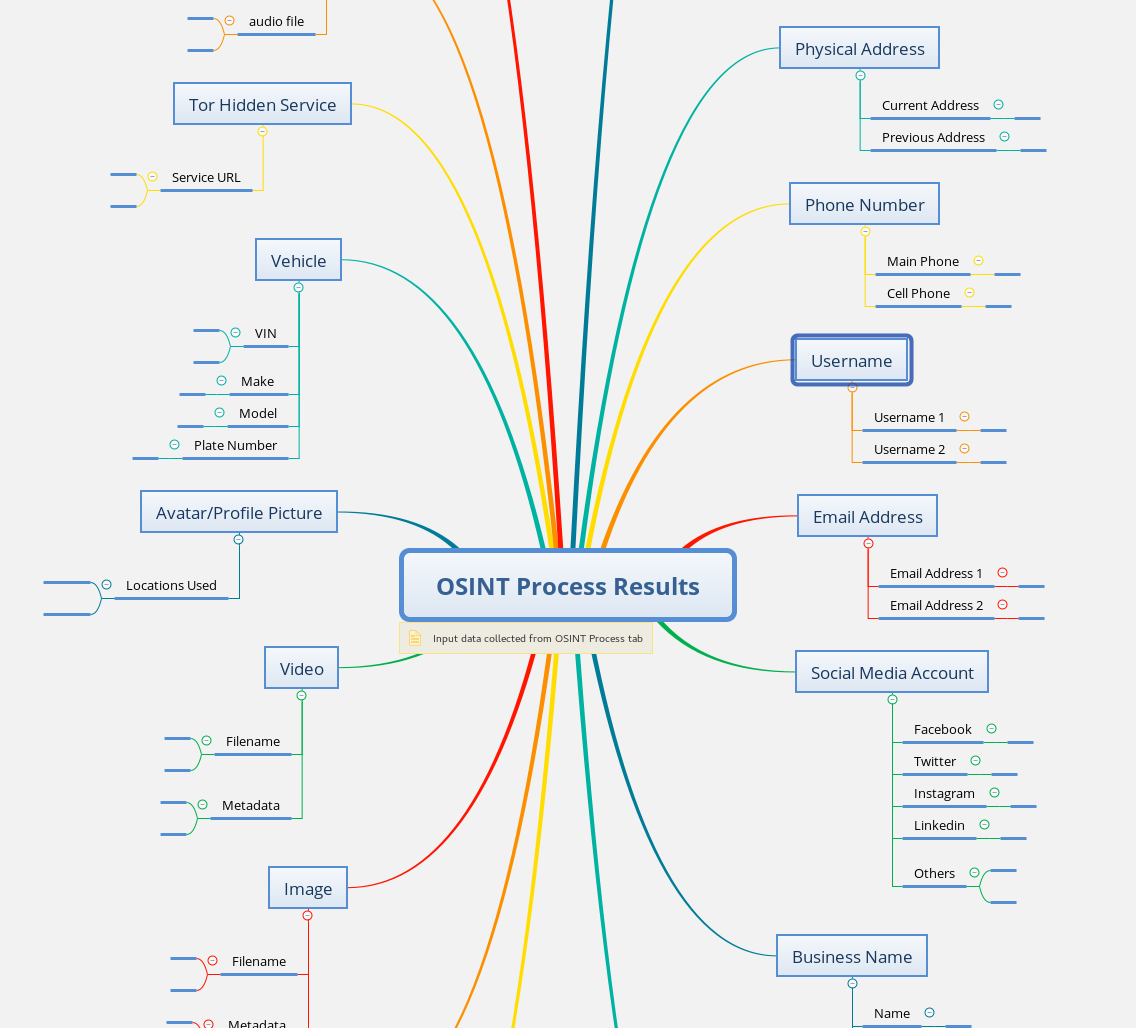 OSINT Map: A MindMap for Your Investigations – WebBreacher's Hacking